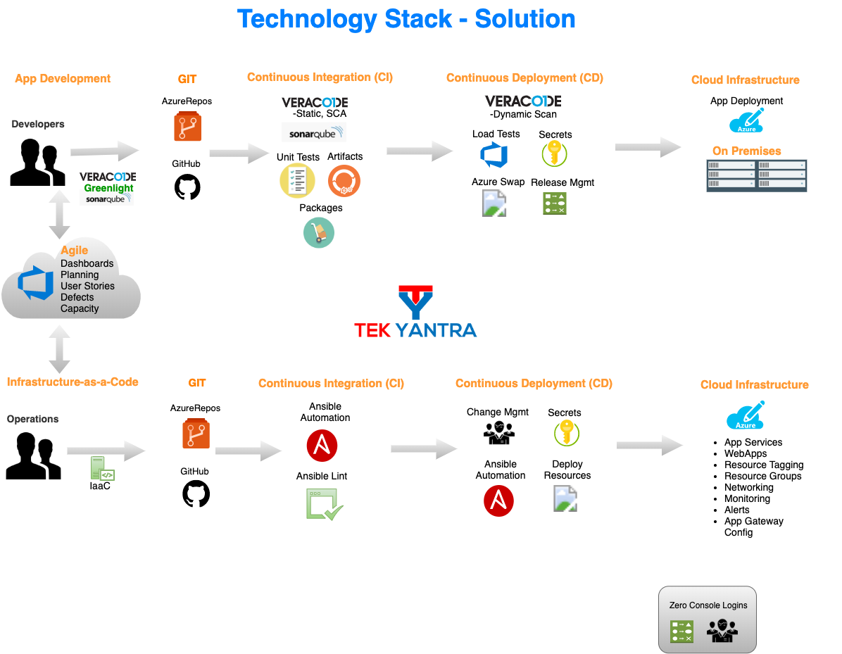 Tech Stack Solution Architecture